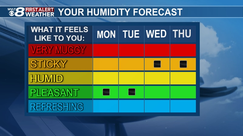 Lower humidity this week