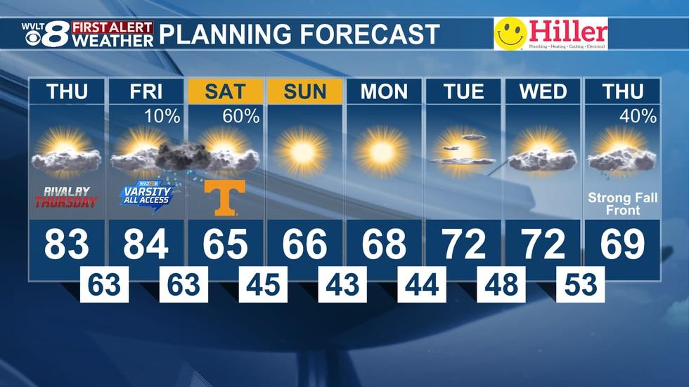 Wednesday evening's 8-day forecast