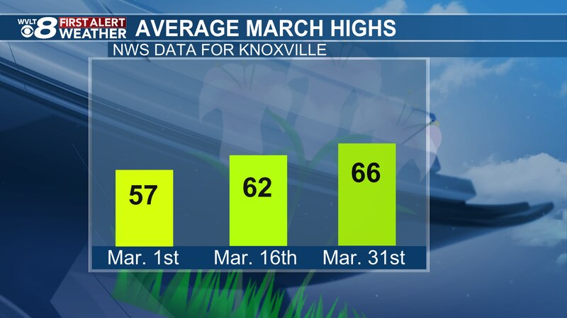 We climb 9° on our average highs this month!