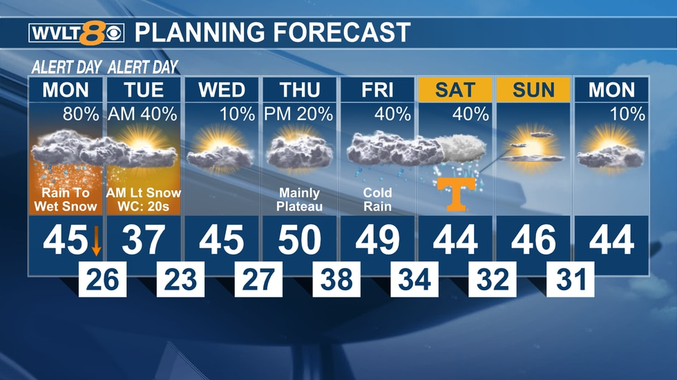 WVLT Weather Alert - Cold air settles in for the next few days with a late week storm system...