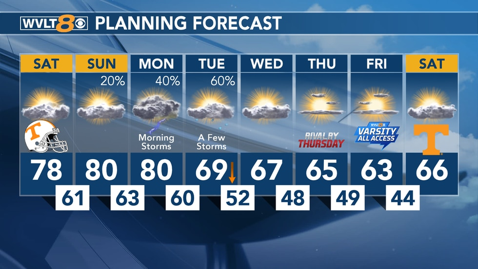 Cooler air will move in for next week leaving afternoon highs in the 60s.