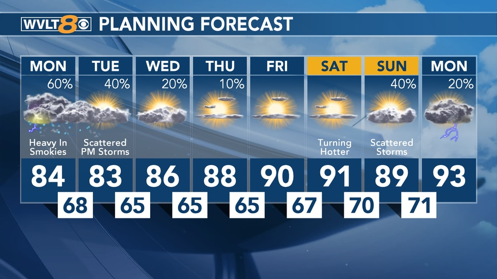 Your Forecast From WVLT