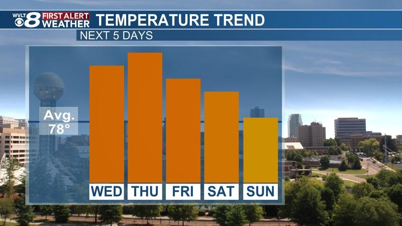 Getting warmer starting Wednesday
