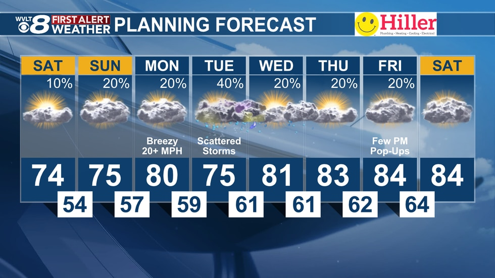Scattered storms are back in the forecast for Tuesday.