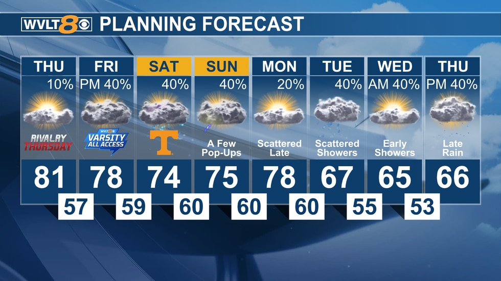 Temperatures stay in the 80s until rain arrives this weekend.