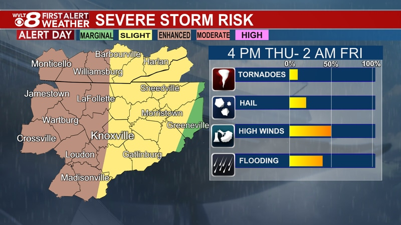 Greater risk of stronger to severe today.