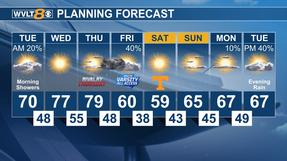 We're warm through Thursday before cooler air spills in.