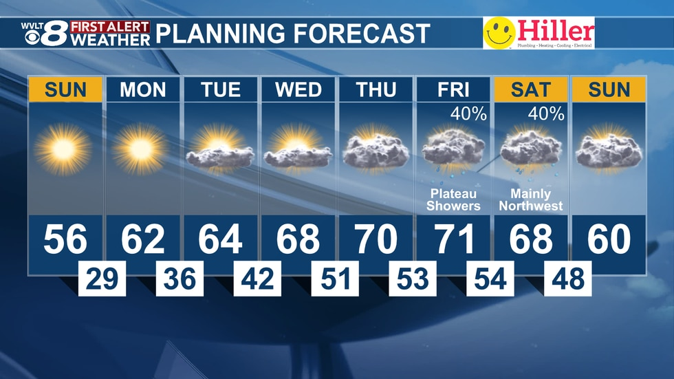 Temperatures stay in the 50s this weekend, but we'll jump into the 70s by late next week.