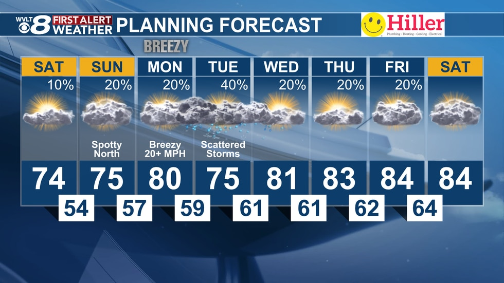 Temperatures warm into the 80s next week. A small chance at storms arrives by Tuesday.
