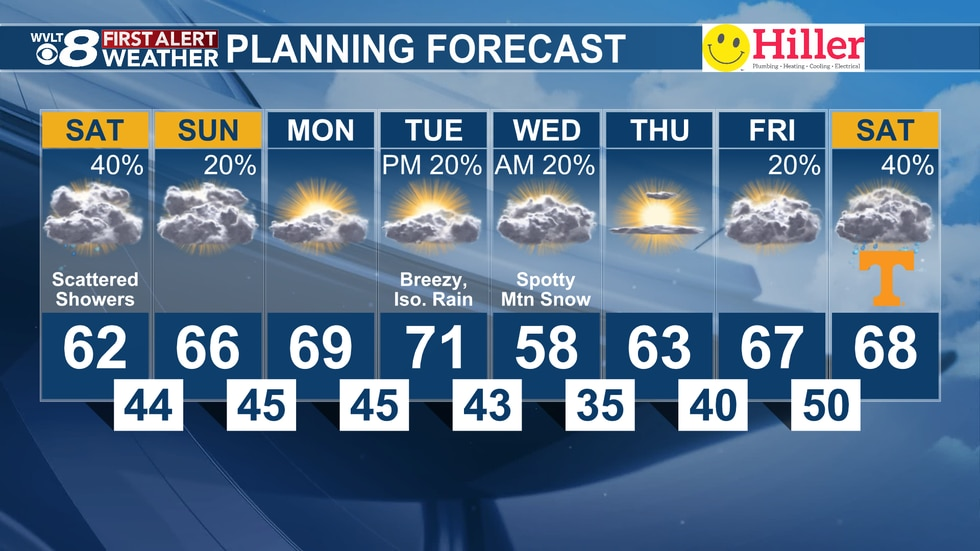 Clouds and showers this weekend give way to warmer temperatures early in the week. Another cold...