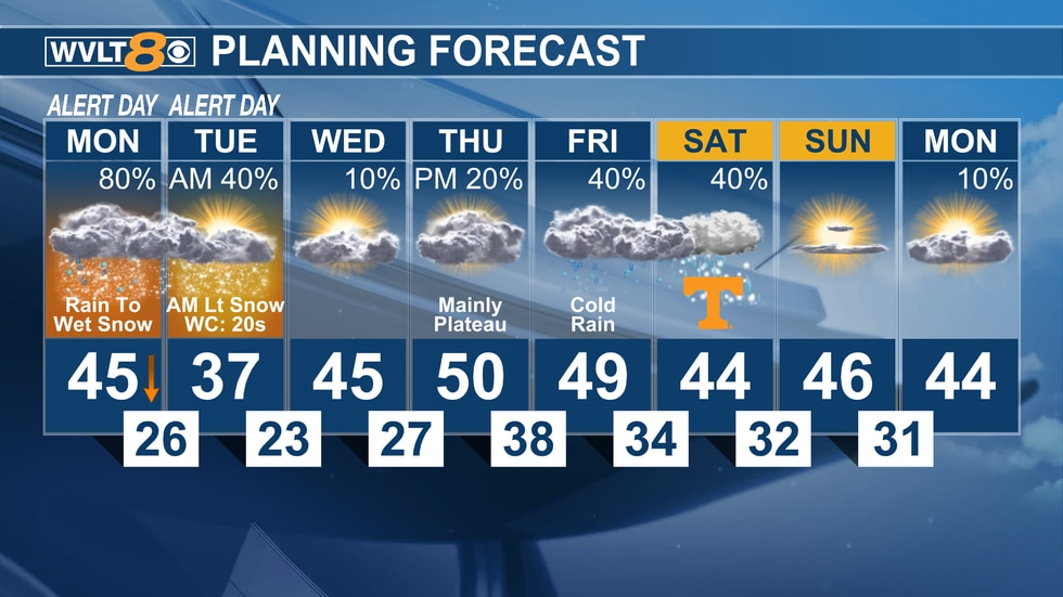 Winter weather moves through to start the week with another smaller opportunity next weekend.