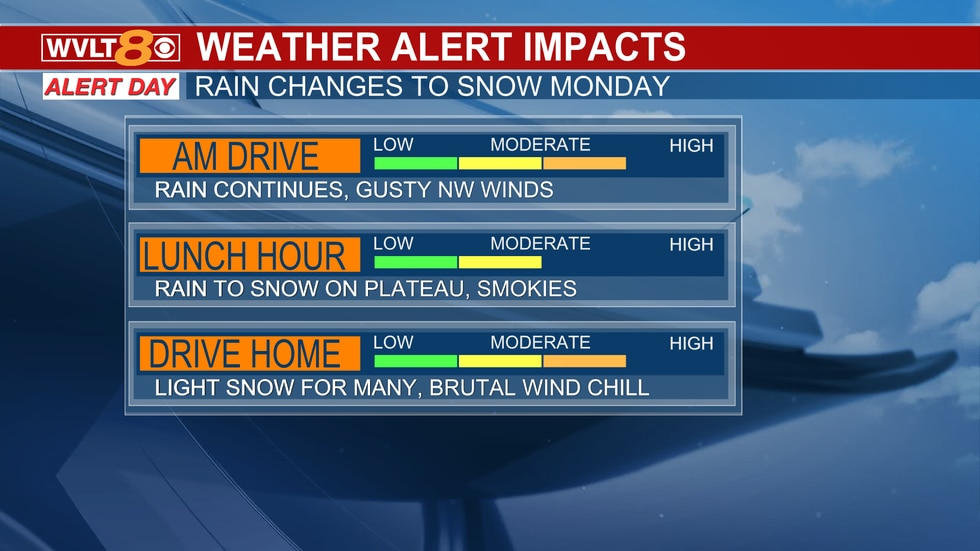 Heavy rain will slow you down in the morning.  The wind and snow could cause minor issues...