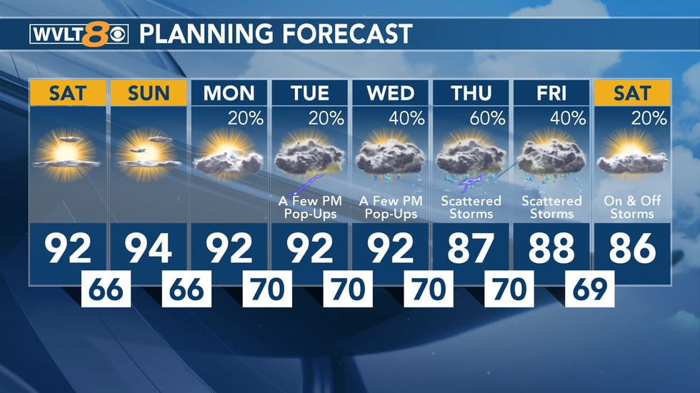 Scattered showers back in the forecast middle of next week.