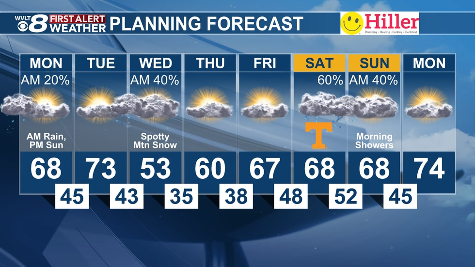 A mild start to the week is quickly followed by a big cooldown by Wednesday.
