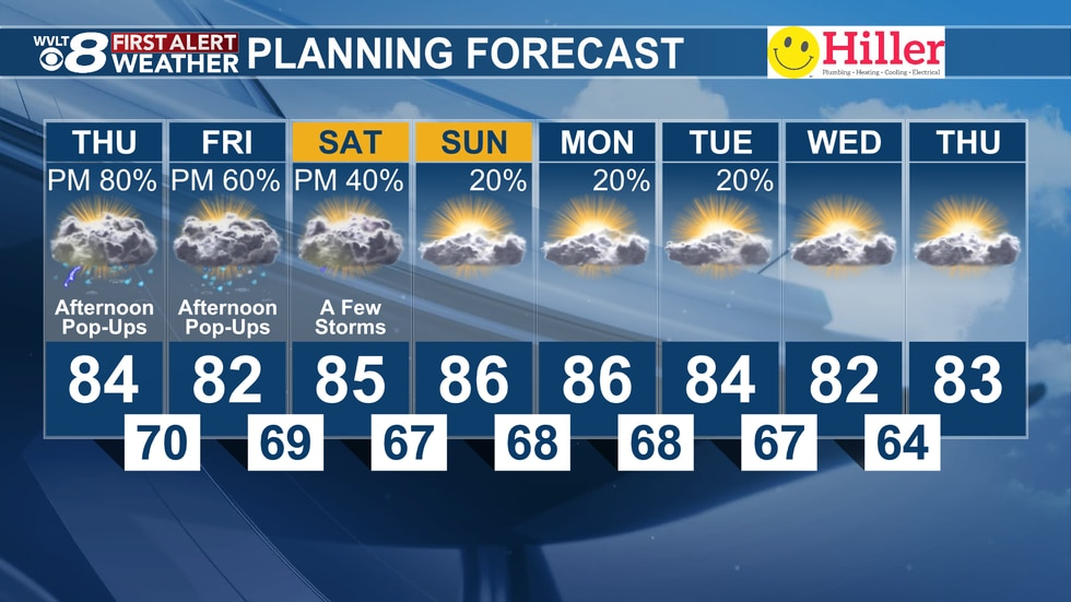 Storm chances dwindle by the weekend as temperatures remain steady.