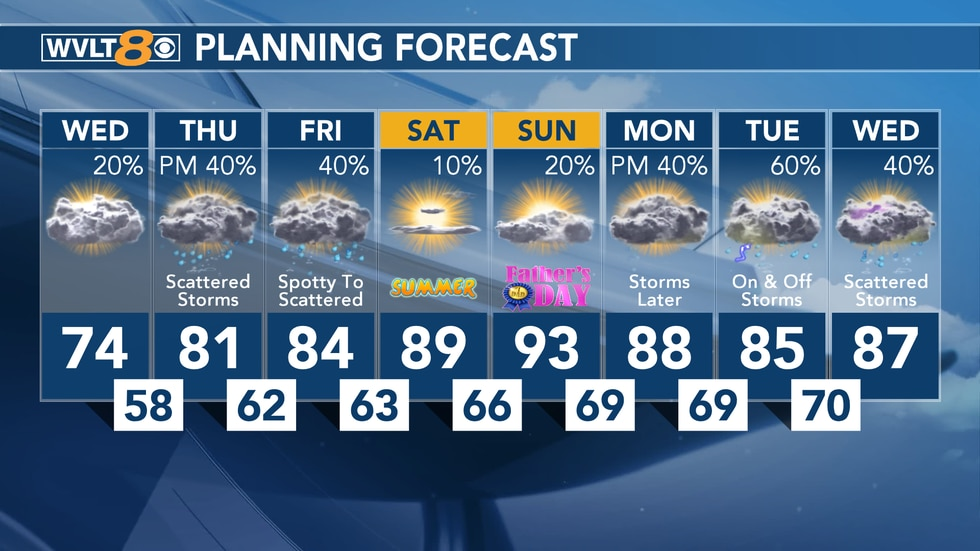 Wed. AM 8-Day Forecast