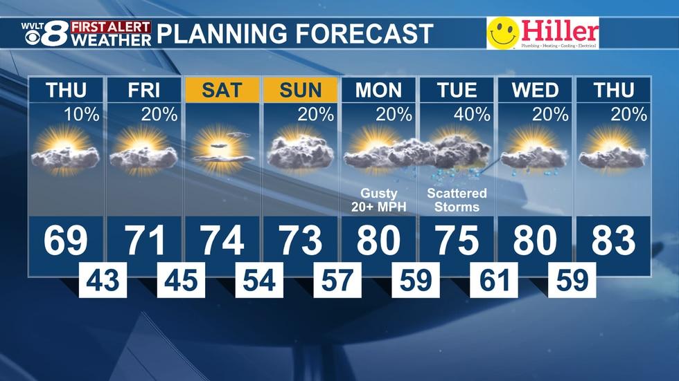 8-day forecast