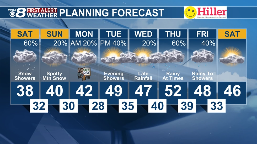 Snow showers move through this weekend before milder, wetter weather arrives late next week.