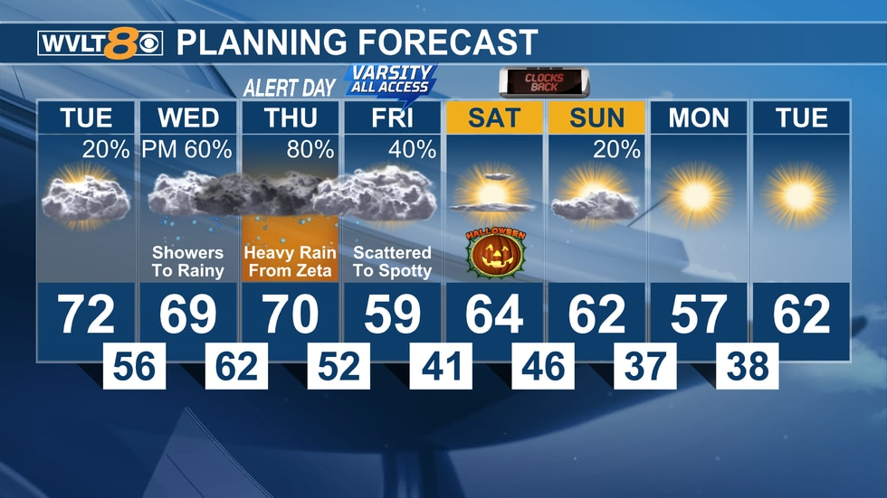 Tuesday 8-day forecast