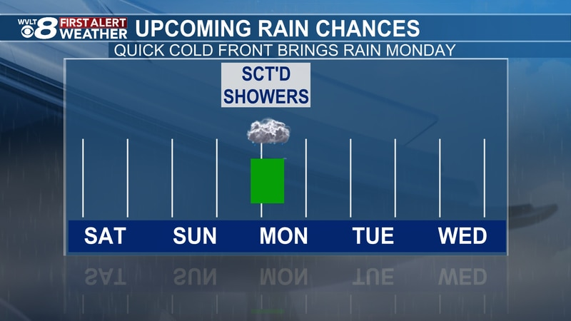 When Rain Is Likely