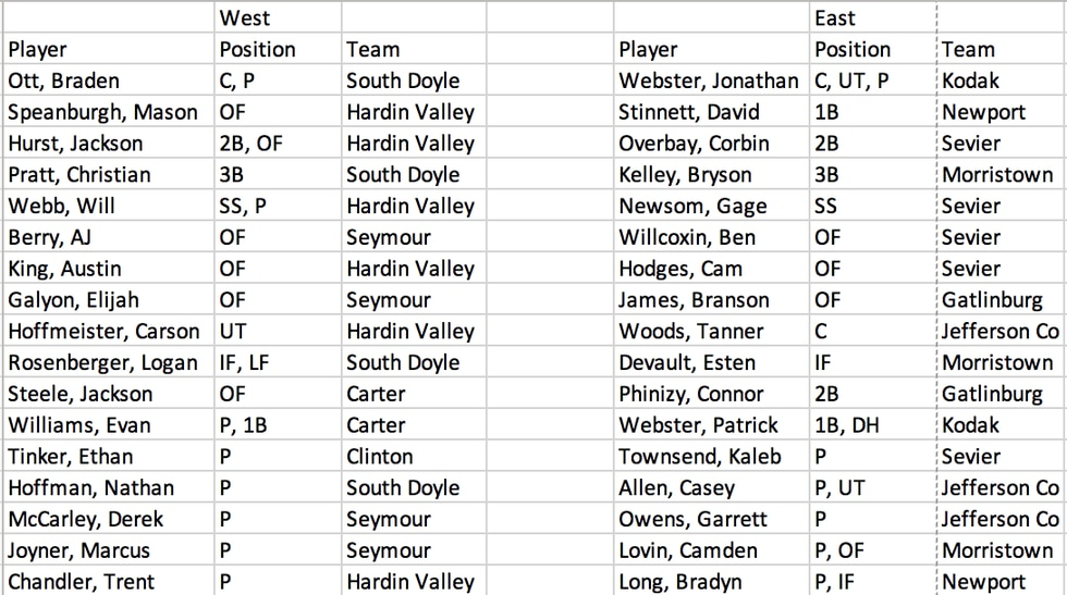 Rosters for the East Tennessee Summer Baseball League All Star game