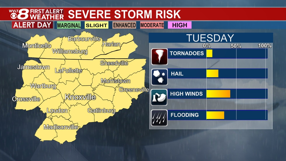 A few stronger to severe storms possible Tuesday.
