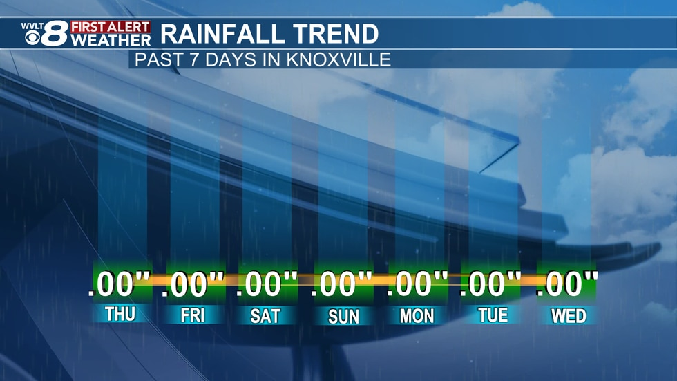 At least for the Knoxville Airport, there's been zero rain within the last week.
