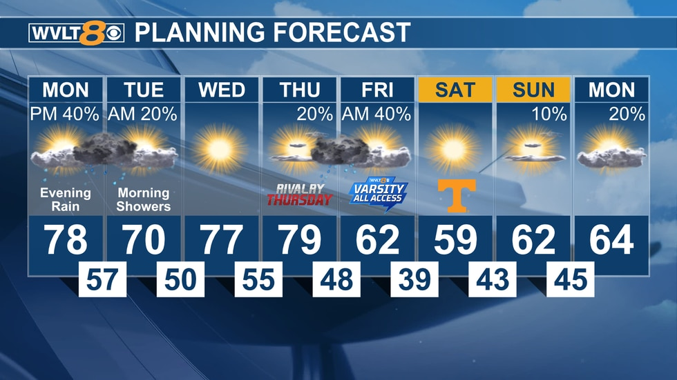 Temperatures are above average much of this week before plunging heading into the weekend.