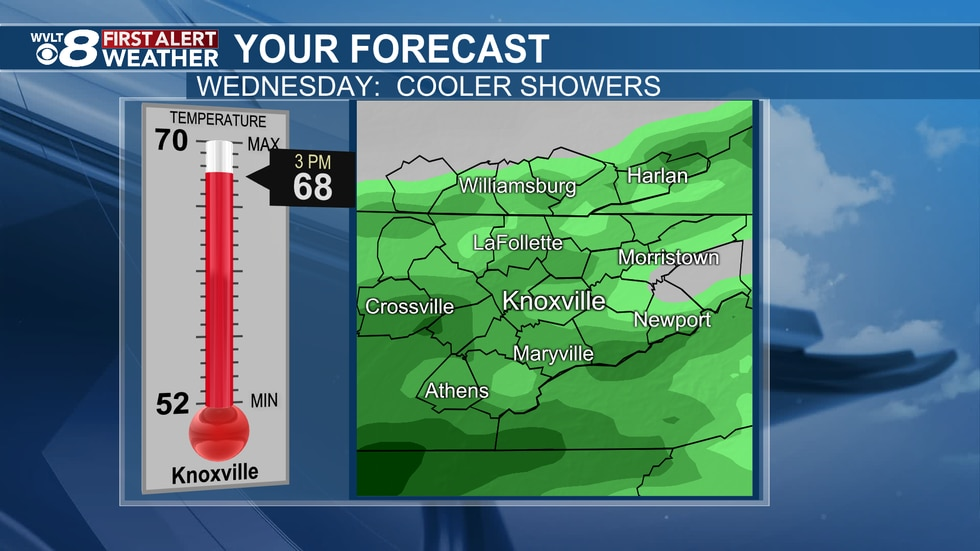 Scattered showers shave off a few degrees on highs by Wednesday.