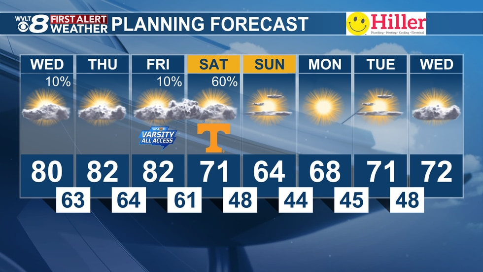 Tuesday evening's 8-day forecast