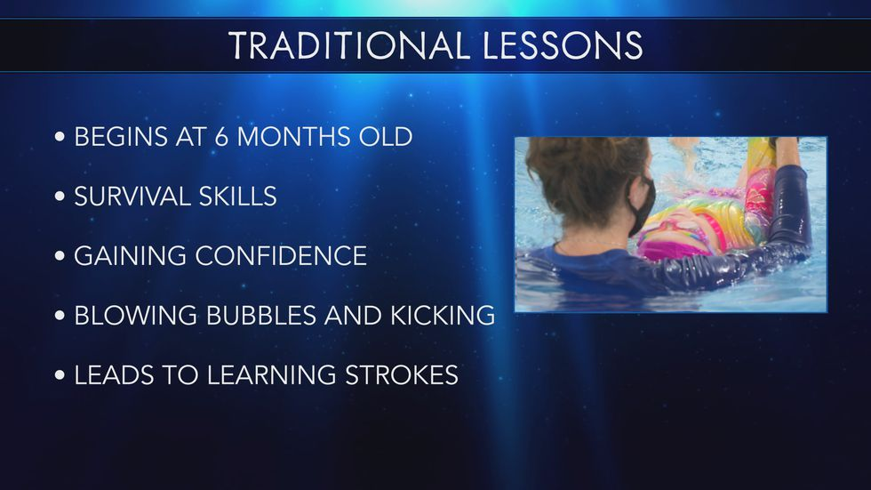 Consistent, quality swim lessons are proven to make a child 88 percent less likely to drown, according to USA Swimming