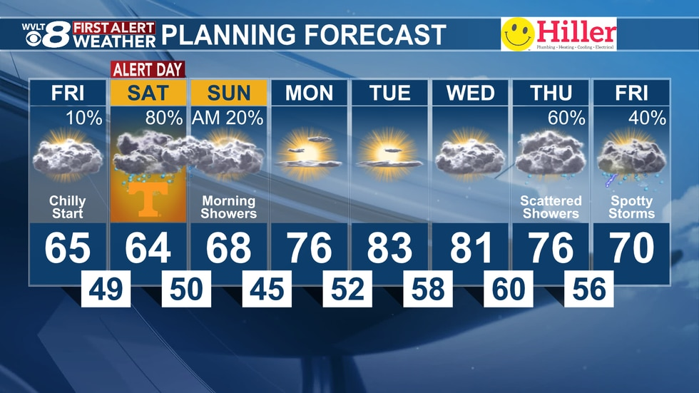 Rain and storms dampen the weekend, but a big warm-up arrives early next week.